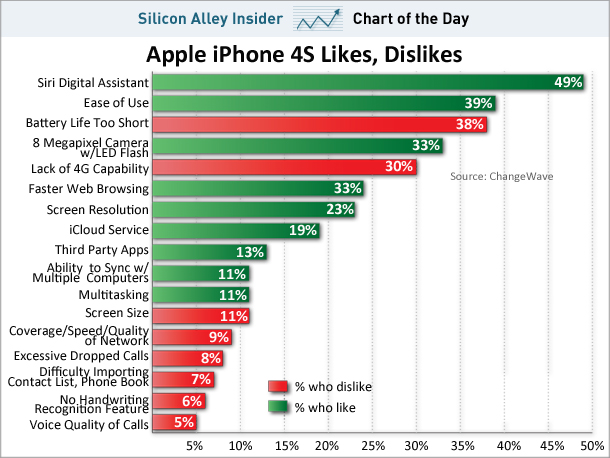 What People Love And Hate About The iPhone 4s