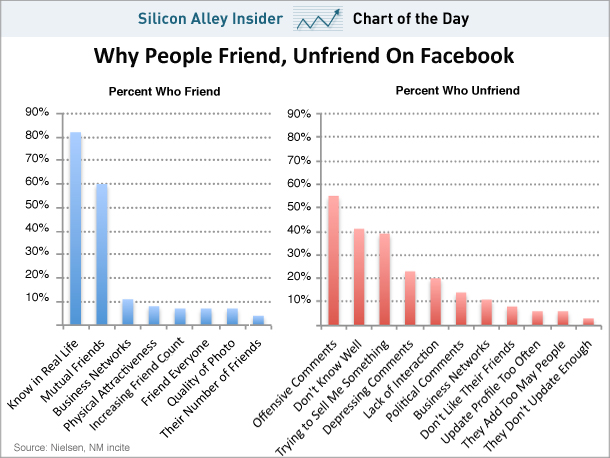 The Number One Reason You Were Unfriended On Facebook