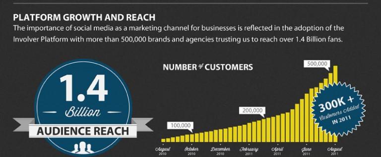 Involver Reaches Half A Million Customers