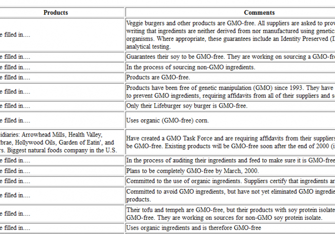 Genetically-Manipulated Foods Chart – Companies That Are 100% GMO-Free