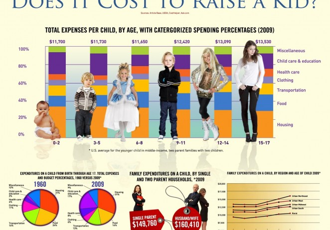 Show This To Pregnant Teens: Costs $226,920 To Raise One Child