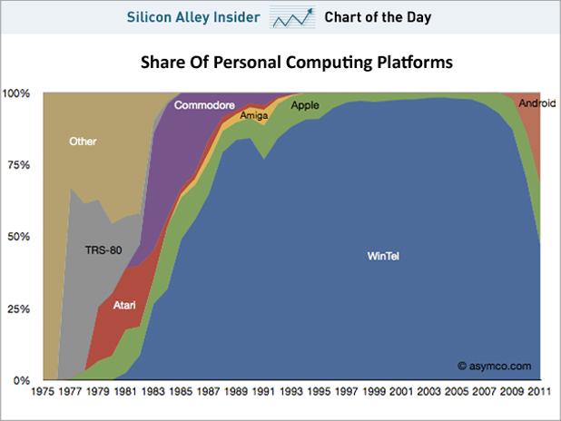 The Collapse Of The Microsoft-Intel Monopoly = The Rise of Apple