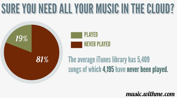 Study: 81% of iTunes Collections Never Get Played. Ever