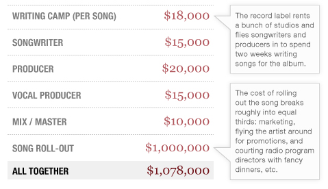 How Much Does a Hit Song Cost, Anyway? Try $1,078,000