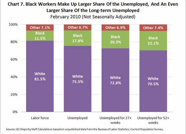 Current Economic Recovery Is Crushing Black America