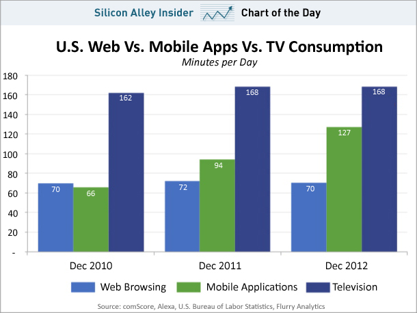 Pretty Soon We'll Spend More Time With Smartphones Than TVs