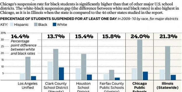 Illinois, Chicago Public Schools  Top National List For Suspension Disparity