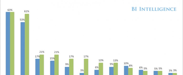 [STUDY] How Do People Find Apps?